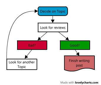 talking-tech-process1